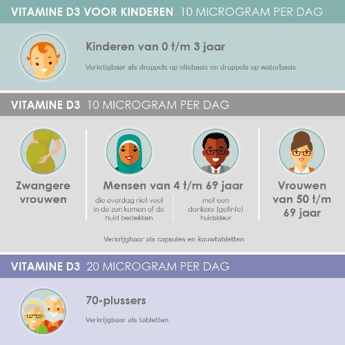Helpt vitamine D om een infectie met het coronavirus te voorkomen?
